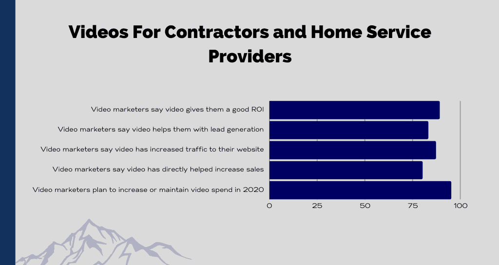 Videos For Contractors and Home Service Providers